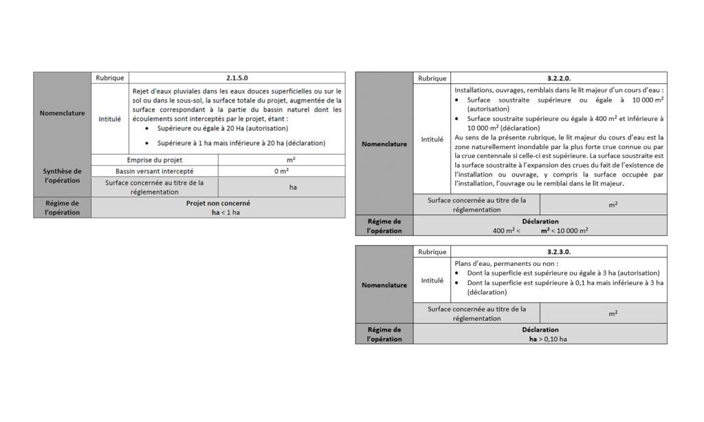 Vérification des rubriques dont relève l'opération au titre des articles L 214.1 à L 214.6 du Code de l'Environnement