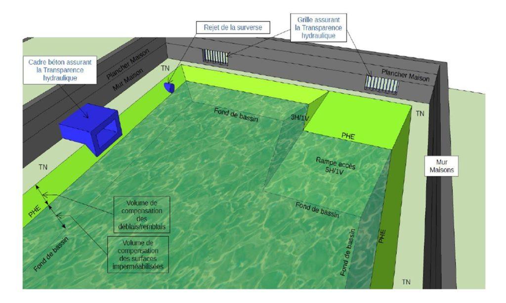 Réalisation de perspectives décrivant le fonctionnement des bassins EP